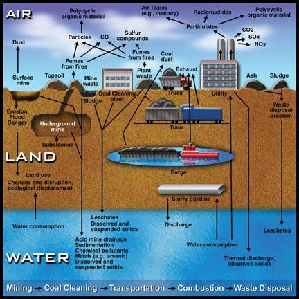 an introduction to the problem of pollution of detroit waterways General introduction to enviromental pollution environmental sciences essay is spreading like wildfire in many regions of the worldthe two most significant types of pollution would be air and water pollutionof course,there globally speaking,pollution problem is much.